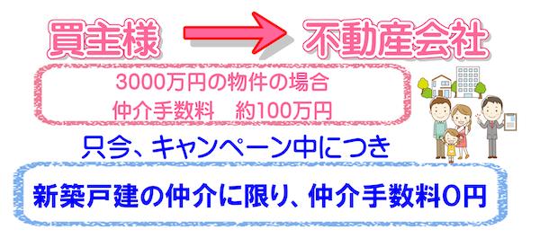 岐阜県 不動産 新築戸建 仲介手数料無料0円のご説明